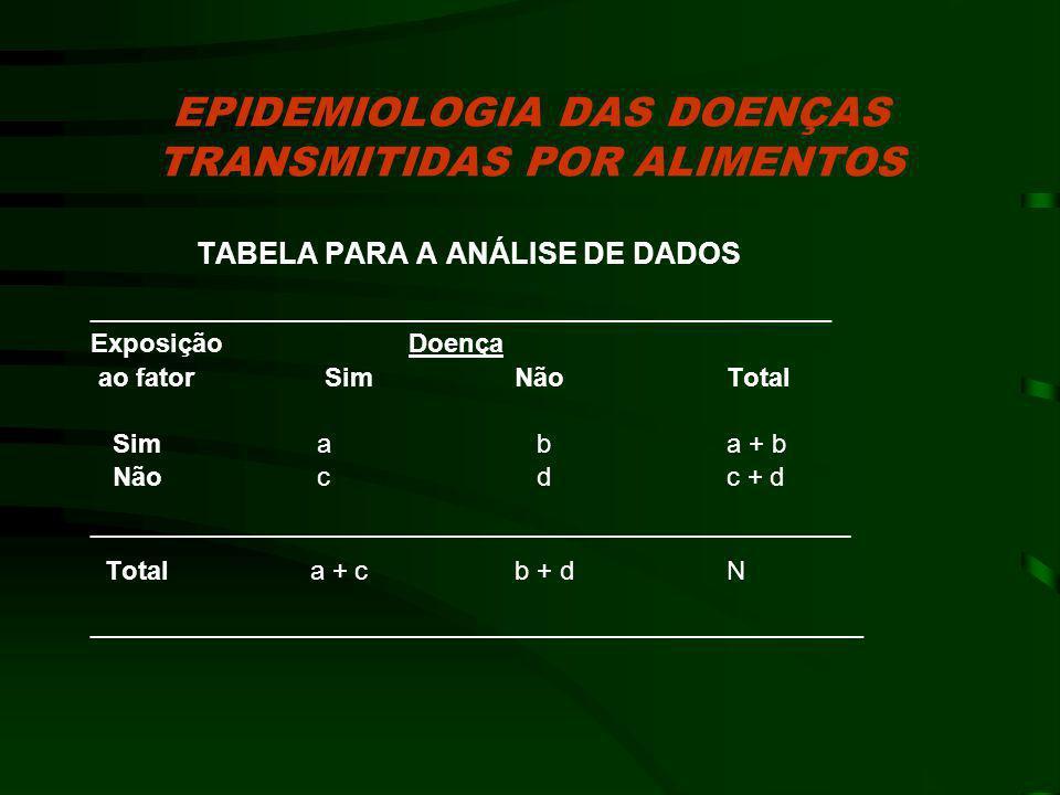 EPIDEMIOLOGIA DAS DOENÇAS TRANSMITIDAS POR ALIMENTOS Dados notificados ao CVE de surtos ocorridos em 1999 – 105 surtos com 3.136 casos