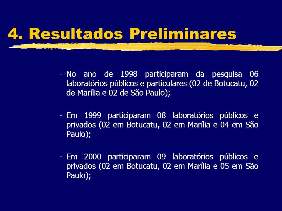 4. Resultados Preliminares -No ano de 1998 participaram da pesquisa 06 laboratórios públicos e particulares (02 de Botucatu, 02 de Marília e 02 de São