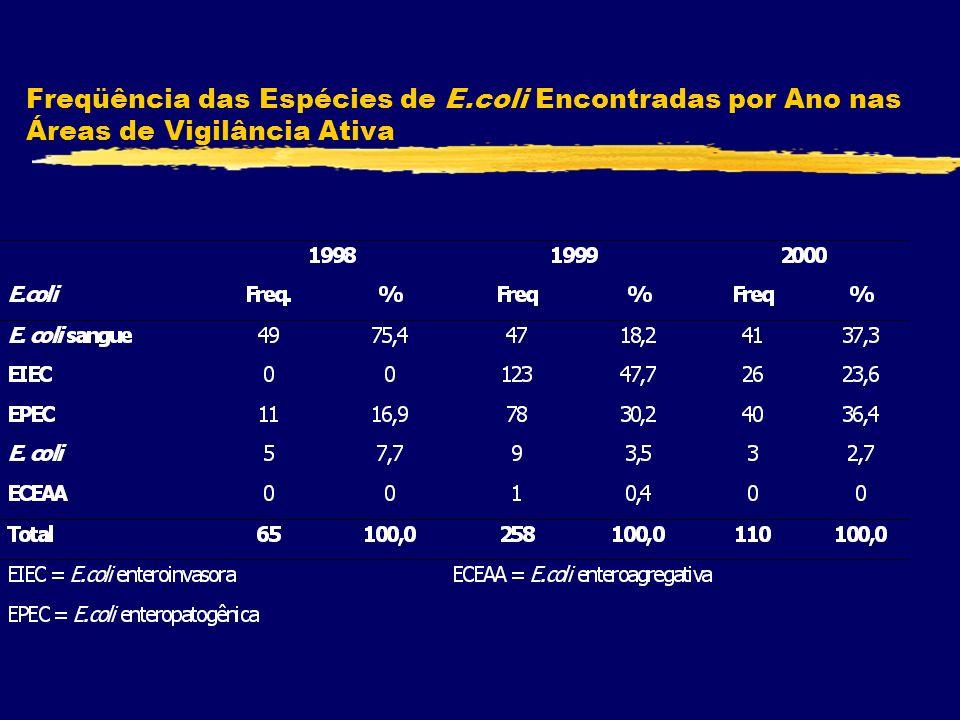 Freqüência das Espécies de E.coli Encontradas por Ano nas Áreas de Vigilância Ativa