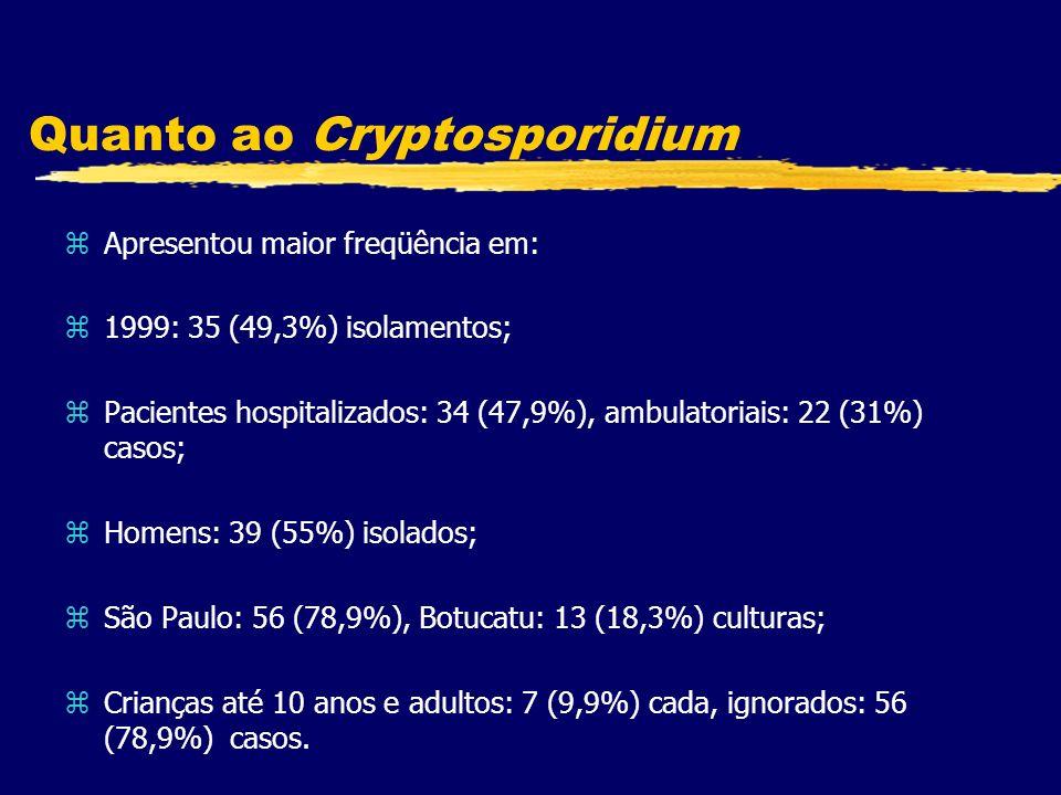 Quanto ao Cryptosporidium zApresentou maior freqüência em: z1999: 35 (49,3%) isolamentos; zPacientes hospitalizados: 34 (47,9%), ambulatoriais: 22 (31