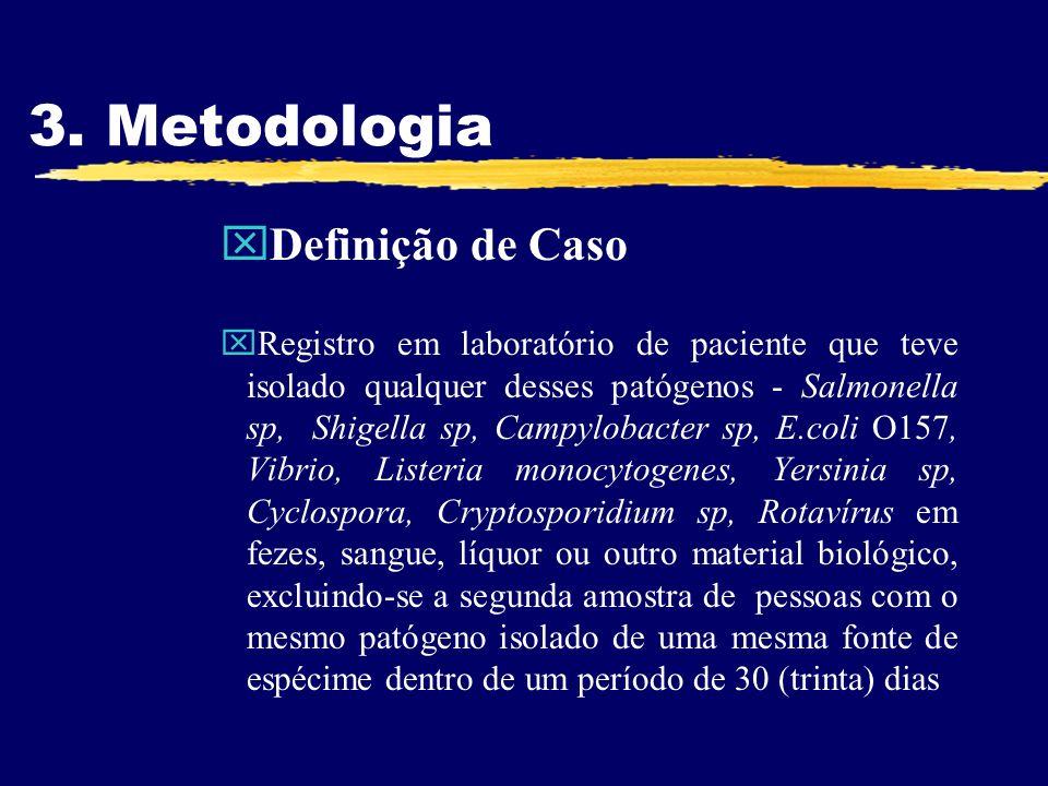 3. Metodologia xDefinição de Caso xRegistro em laboratório de paciente que teve isolado qualquer desses patógenos - Salmonella sp, Shigella sp, Campyl