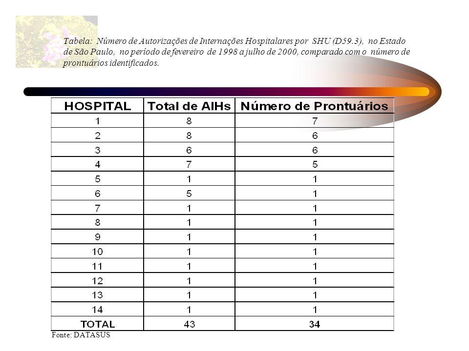 Tabela: Número de Autorizações de Internações Hospitalares por SHU (D59.3), no Estado de São Paulo, no período de fevereiro de 1998 a julho de 2000, c
