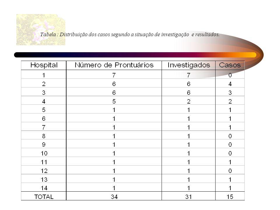 Tabela : Distribuição dos casos segundo a situação de investigação e resultados.