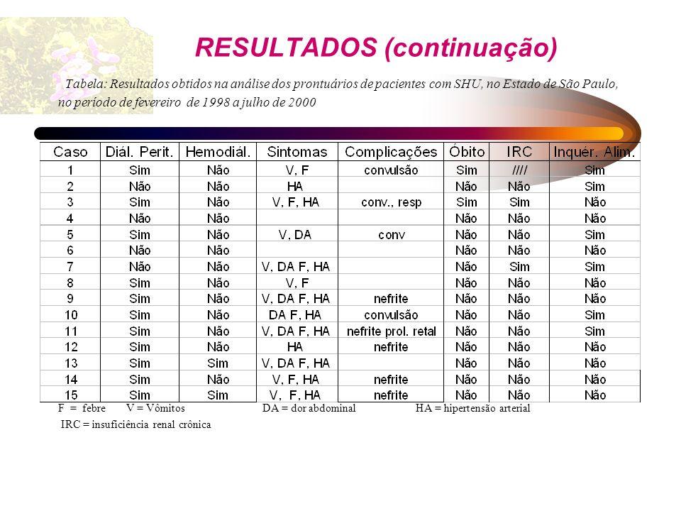 RESULTADOS (continuação) Tabela: Resultados obtidos na análise dos prontuários de pacientes com SHU, no Estado de São Paulo, no período de fevereiro d