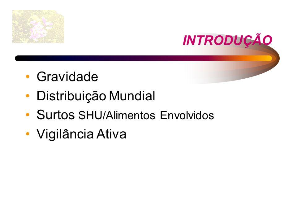 INTRODUÇÃO Gravidade Distribuição Mundial Surtos SHU/Alimentos Envolvidos Vigilância Ativa