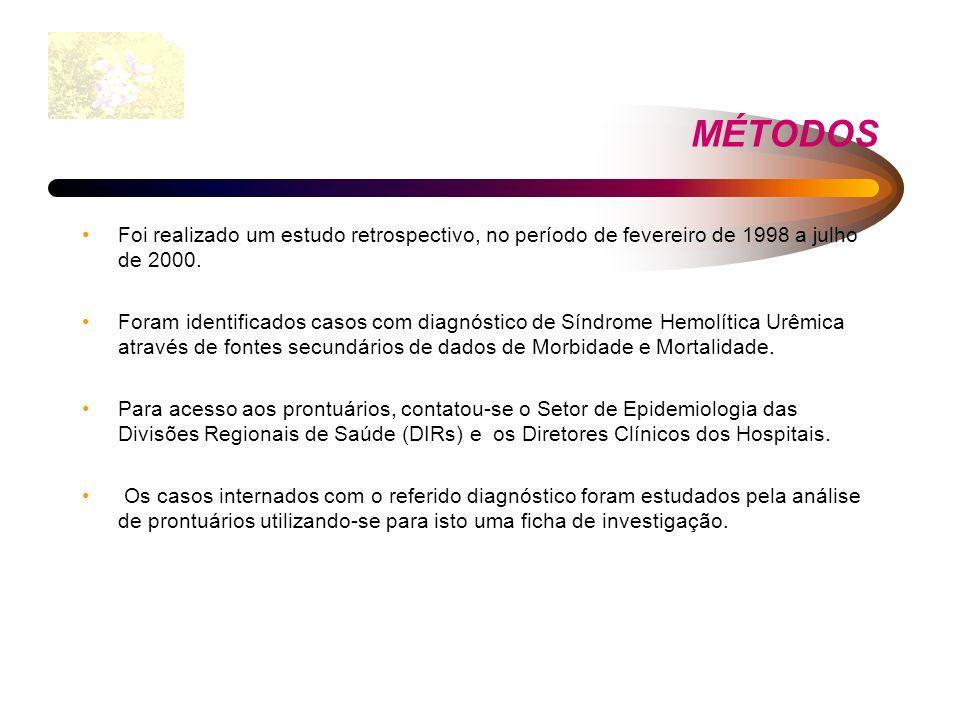 MÉTODOS Foi realizado um estudo retrospectivo, no período de fevereiro de 1998 a julho de 2000. Foram identificados casos com diagnóstico de Síndrome