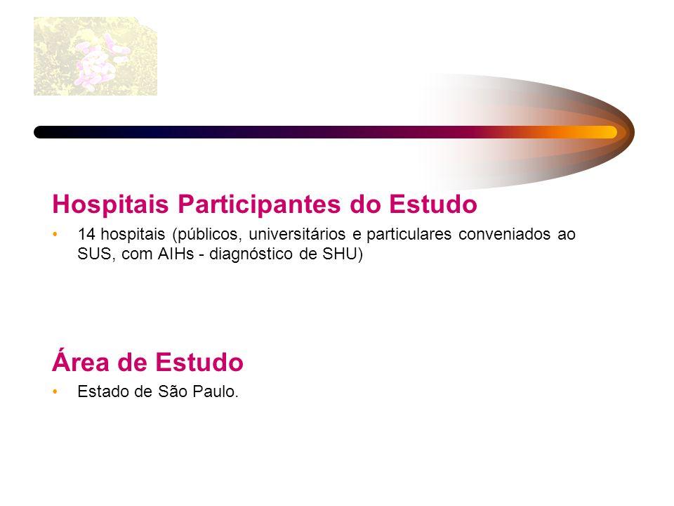 Hospitais Participantes do Estudo 14 hospitais (públicos, universitários e particulares conveniados ao SUS, com AIHs - diagnóstico de SHU) Área de Est