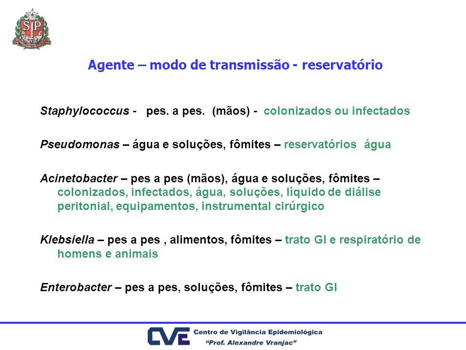 Agente – modo de transmissão - reservatório Staphylococcus - pes. a pes. (mãos) - colonizados ou infectados Pseudomonas – água e soluções, fômites – r