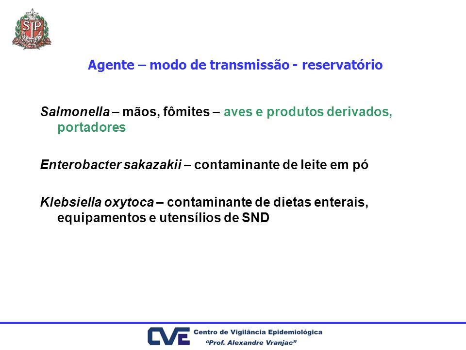 Agente – modo de transmissão - reservatório Salmonella – mãos, fômites – aves e produtos derivados, portadores Enterobacter sakazakii – contaminante d