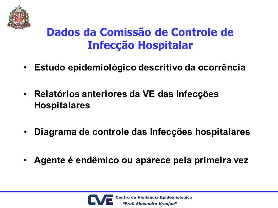 Dados da Comissão de Controle de Infecção Hospitalar Estudo epidemiológico descritivo da ocorrência Relatórios anteriores da VE das Infecções Hospital