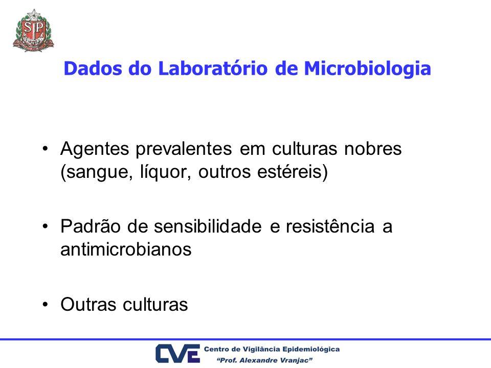 Dados do Laboratório de Microbiologia Agentes prevalentes em culturas nobres (sangue, líquor, outros estéreis) Padrão de sensibilidade e resistência a