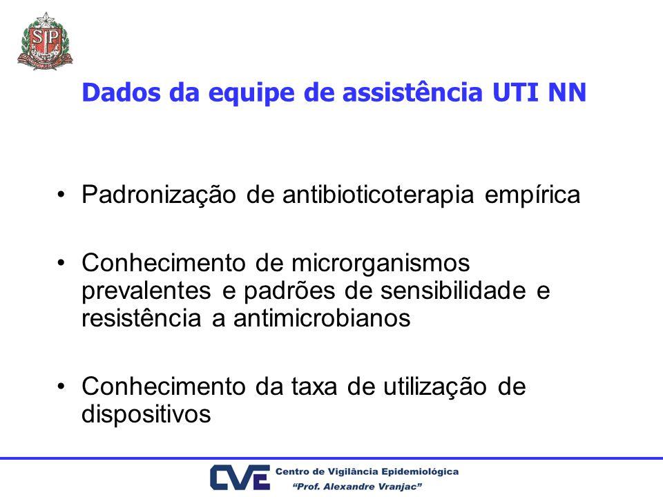 Dados da equipe de assistência UTI NN Padronização de antibioticoterapia empírica Conhecimento de microrganismos prevalentes e padrões de sensibilidad