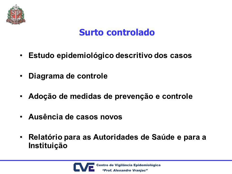 Surto controlado Estudo epidemiológico descritivo dos casos Diagrama de controle Adoção de medidas de prevenção e controle Ausência de casos novos Rel