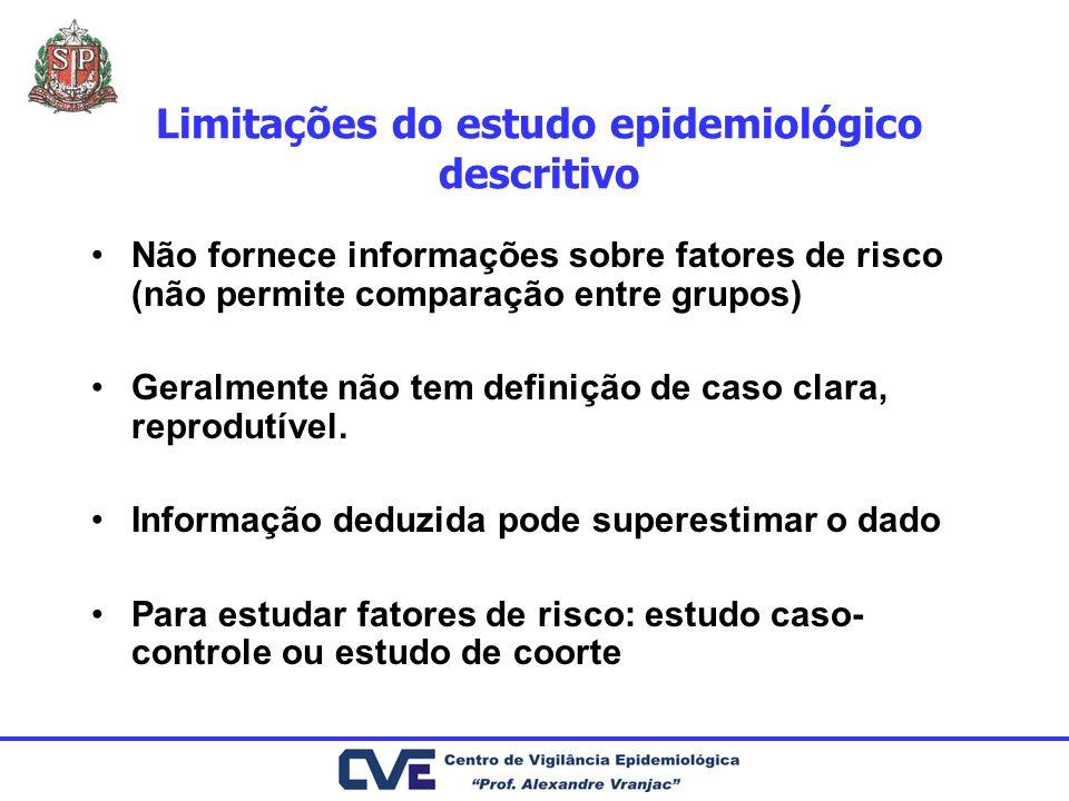 Limitações do estudo epidemiológico descritivo Não fornece informações sobre fatores de risco (não permite comparação entre grupos) Geralmente não tem