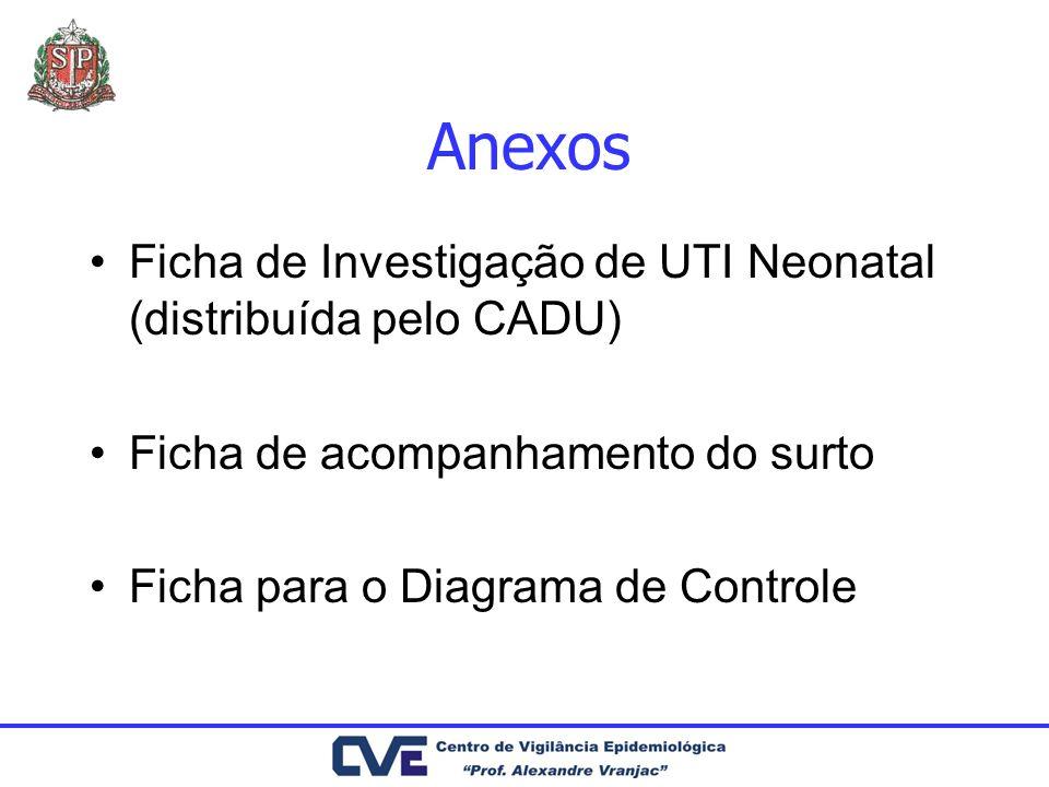 Anexos Ficha de Investigação de UTI Neonatal (distribuída pelo CADU) Ficha de acompanhamento do surto Ficha para o Diagrama de Controle