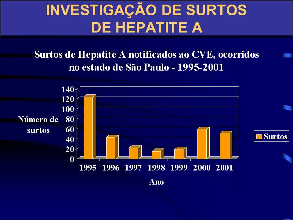 –Período de incubação longo: 15-50 dias (média 28-30 dias) –Período de transmissibilidade: até a primeira semana da icterícia, com alguns casos até 6