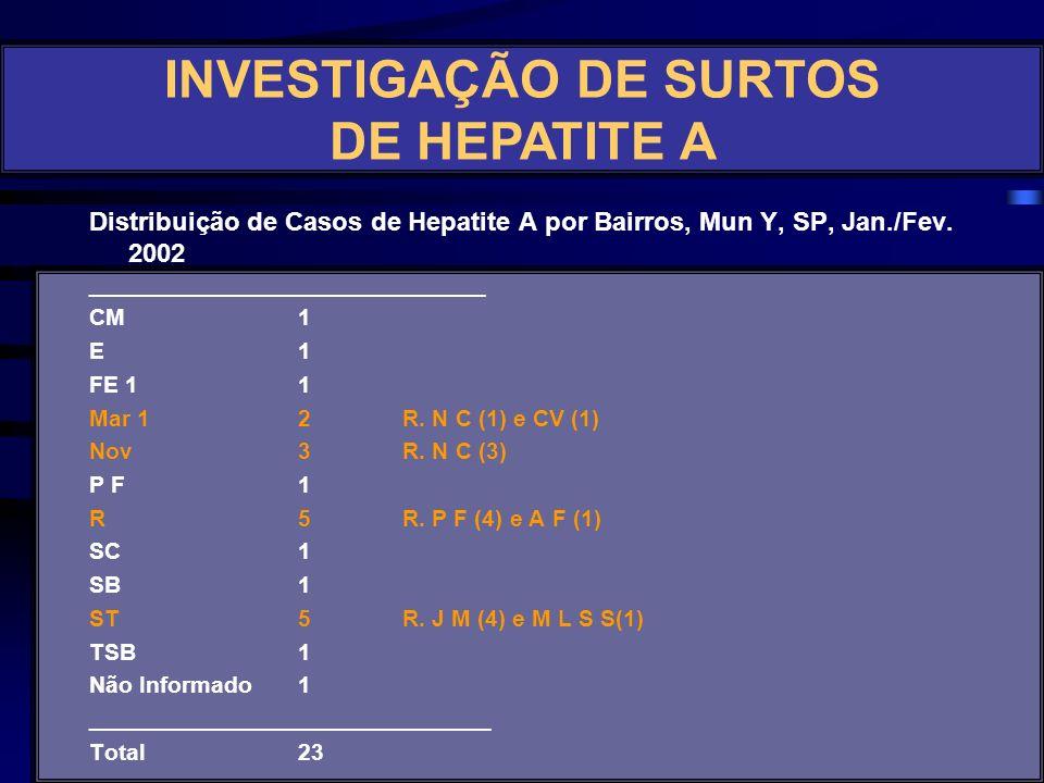 Fonte: VE Y/SMS INVESTIGAÇÃO DE SURTOS DE HEPATITE A
