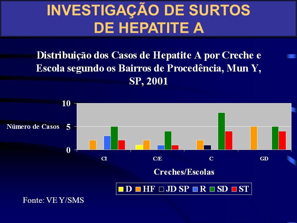 Distribuição de Casos de Hepatite A por Bairros, Mun Y, SP, Jan./Fev. 2002 ___________________________________ CM1 E1 FE 11 Mar 12R. N C (1) e CV (1)