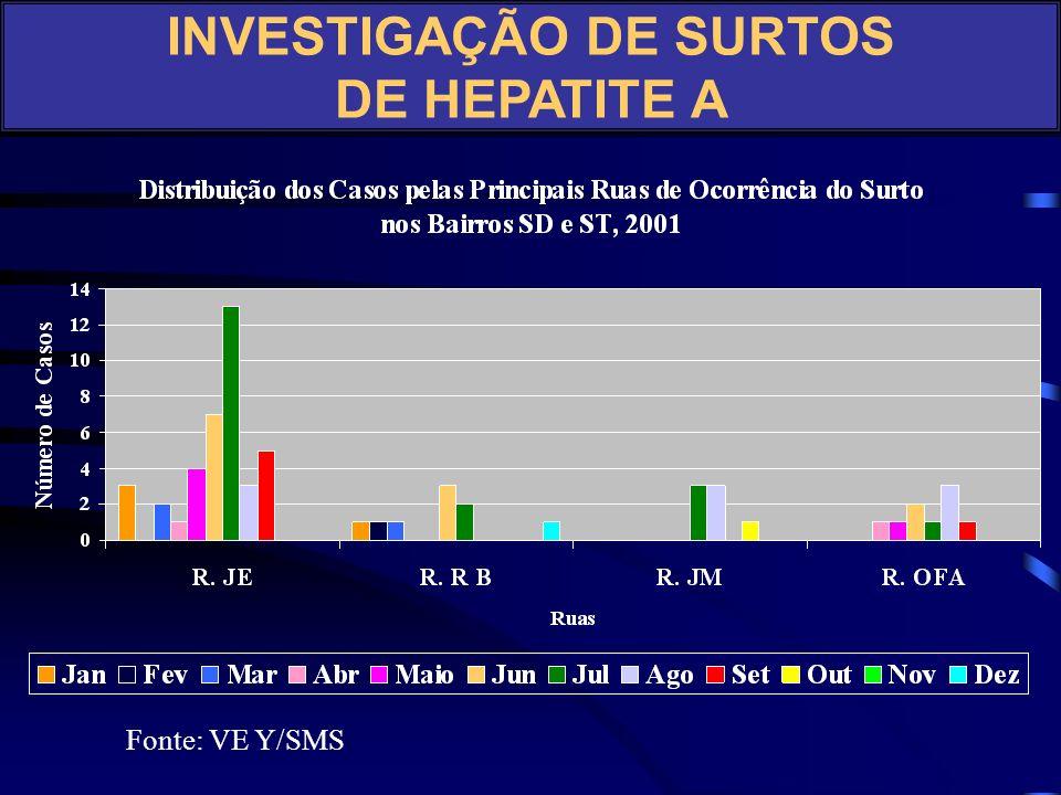 INVESTIGAÇÃO DE SURTOS DE HEPATITE A Fonte: VE Y/SMS