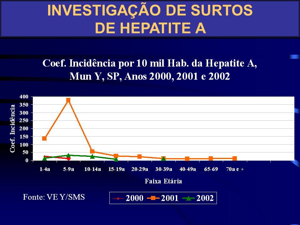 Fonte: VE Y/SMS INVESTIGAÇÃO DE SURTOS DE HEPATITE A PASSO 5: DESCREVENDO E ANALISANDO OS DADOS EM TERMOS DE TEMPO, LUGAR E PESSOA - EPIDEMIOLOGIA DES