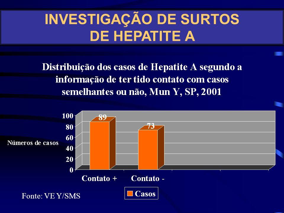 INVESTIGAÇÃO DE SURTOS DE HEPATITE A
