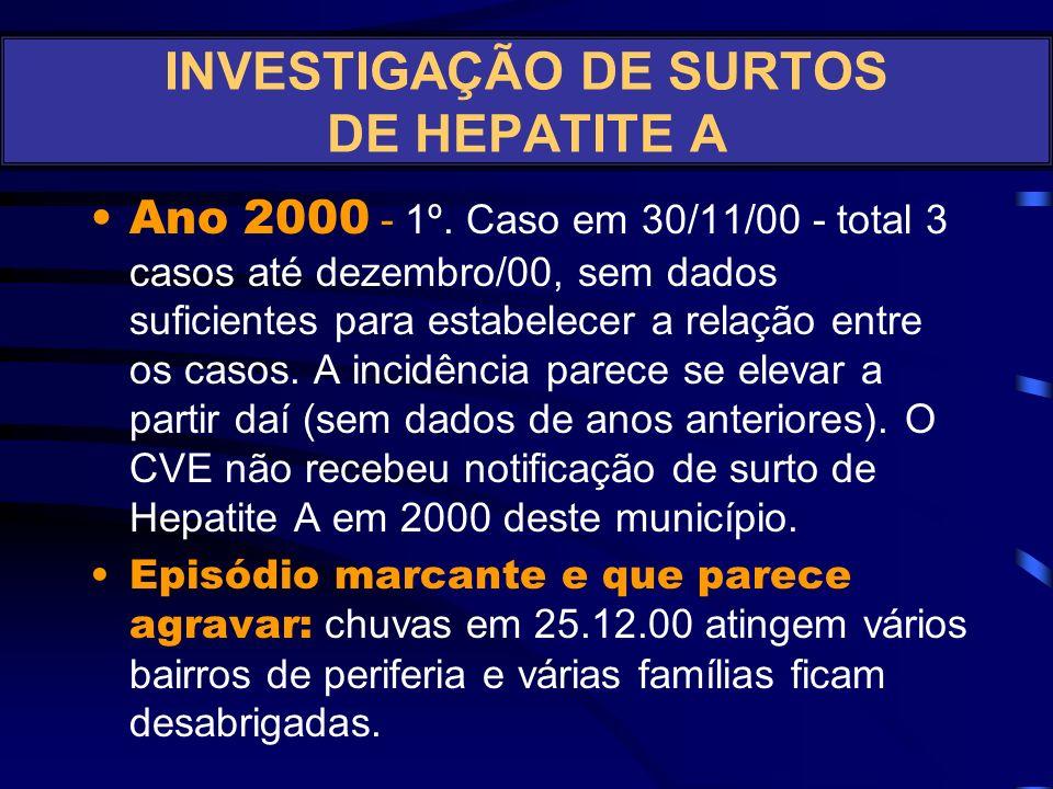 CENÁRIO: Detecção de casos/surtos de Hepatite A no município Y, DIR AY nos anos de 2000 a 2002 (Fonte: Caso verídico) INVESTIGAÇÃO DE SURTOS DE HEPATI