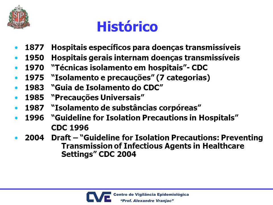 Histórico 1877 1950 1970 1975 1983 1985 1987 1996 2004 Hospitais específicos para doenças transmissíveis Hospitais gerais internam doenças transmissív