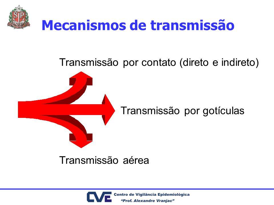 Mecanismos de transmissão Transmissão por contato (direto e indireto) Transmissão por gotículas Transmissão aérea