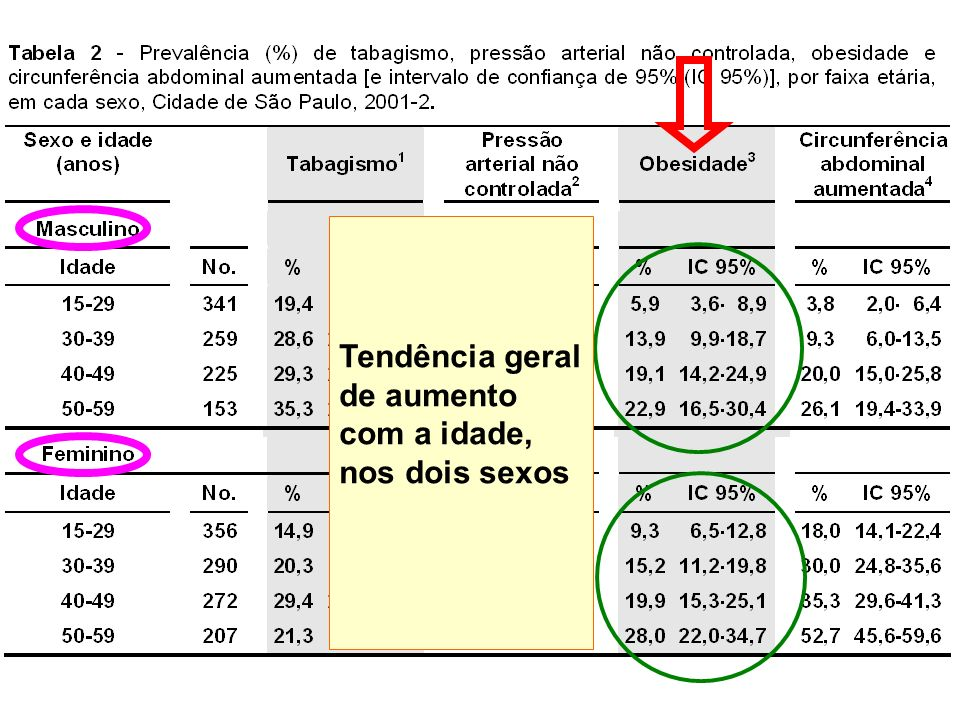 Tendência geral de aumento com a idade, nos dois sexos