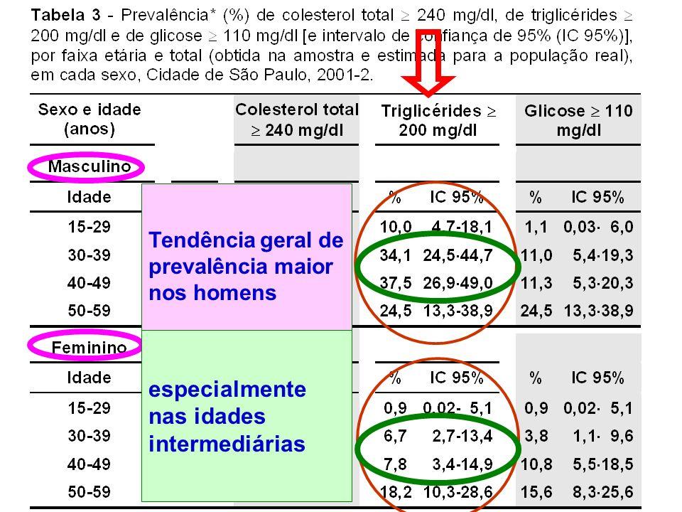 Tendência geral de prevalência maior nos homens especialmente nas idades intermediárias