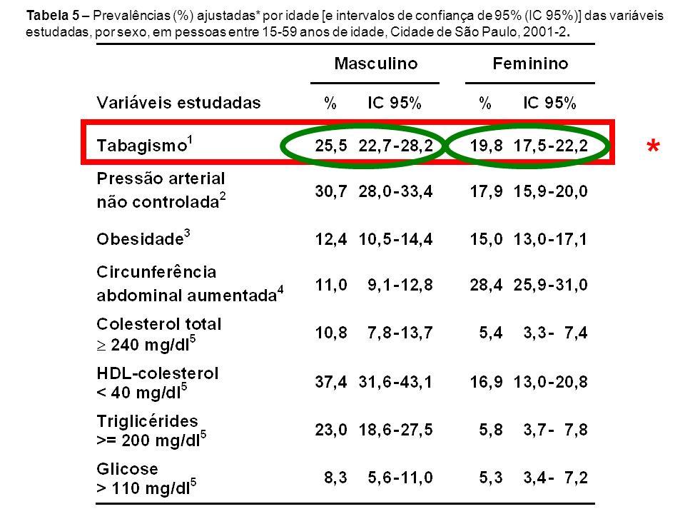 Tabela 5 – Prevalências (%) ajustadas* por idade [e intervalos de confiança de 95% (IC 95%)] das variáveis estudadas, por sexo, em pessoas entre 15-59 anos de idade, Cidade de São Paulo, 2001-2.