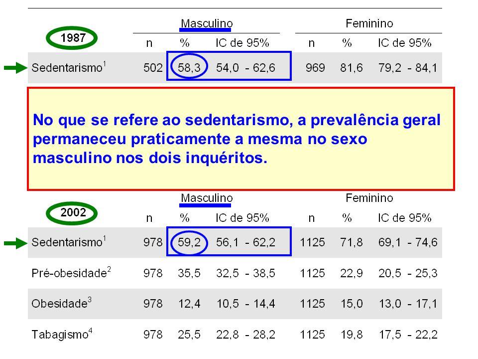No que se refere ao sedentarismo, a prevalência geral permaneceu praticamente a mesma no sexo masculino nos dois inquéritos.