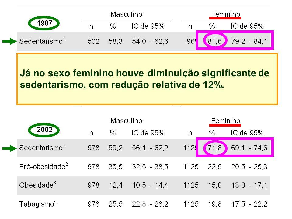 Já no sexo feminino houve diminuição significante de sedentarismo, com redução relativa de 12%.