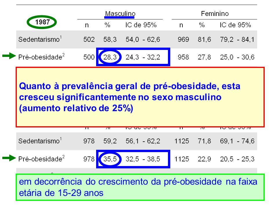 Quanto à prevalência geral de pré-obesidade, esta cresceu significantemente no sexo masculino (aumento relativo de 25%) em decorrência do crescimento da pré-obesidade na faixa etária de 15-29 anos