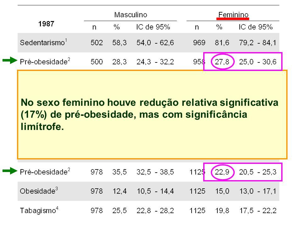 No sexo feminino houve redução relativa significativa (17%) de pré-obesidade, mas com significância limítrofe.