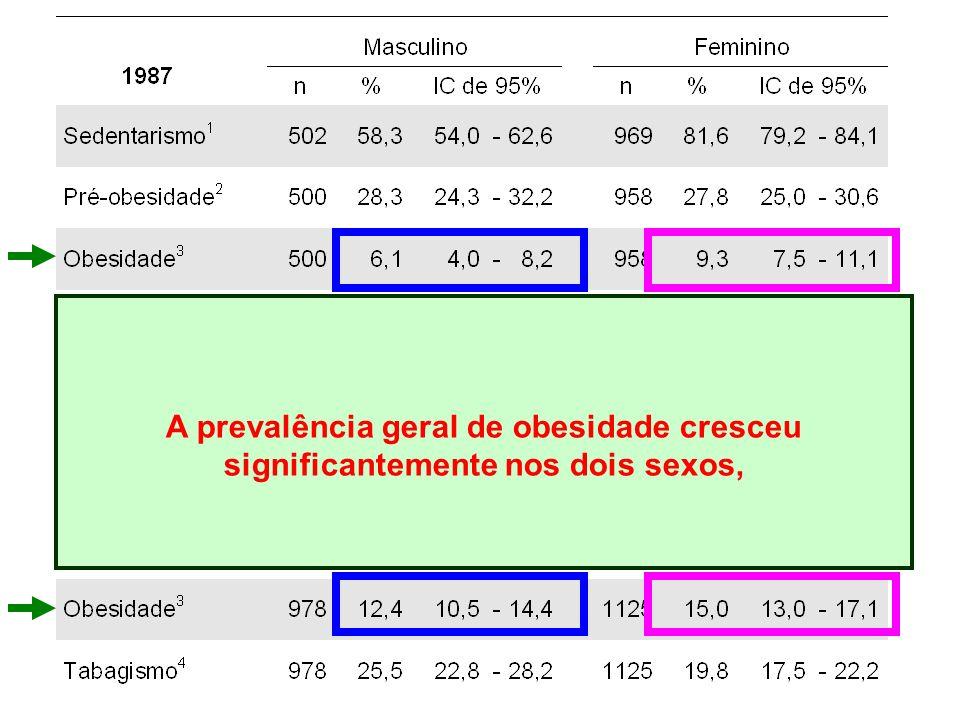 A prevalência geral de obesidade cresceu significantemente nos dois sexos,