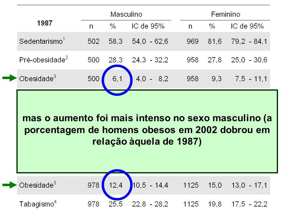 mas o aumento foi mais intenso no sexo masculino (a porcentagem de homens obesos em 2002 dobrou em relação àquela de 1987)