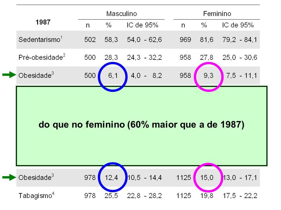 do que no feminino (60% maior que a de 1987)