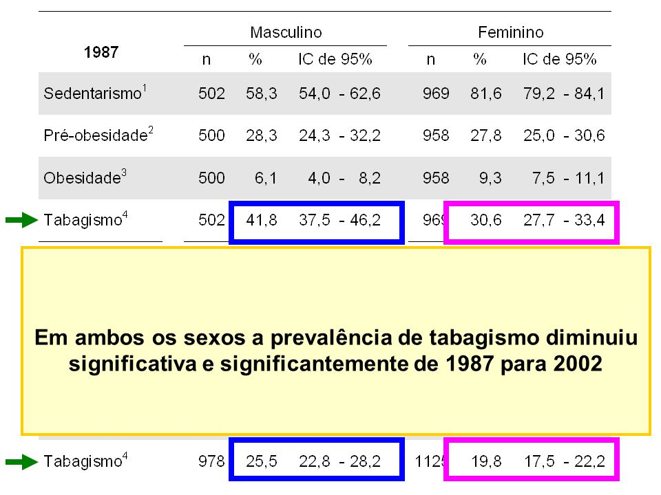 Em ambos os sexos a prevalência de tabagismo diminuiu significativa e significantemente de 1987 para 2002