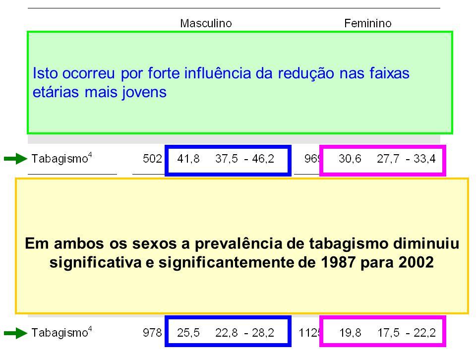 Em ambos os sexos a prevalência de tabagismo diminuiu significativa e significantemente de 1987 para 2002 Isto ocorreu por forte influência da redução nas faixas etárias mais jovens