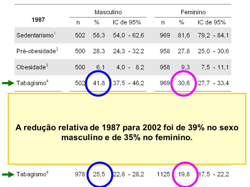 A redução relativa de 1987 para 2002 foi de 39% no sexo masculino e de 35% no feminino.
