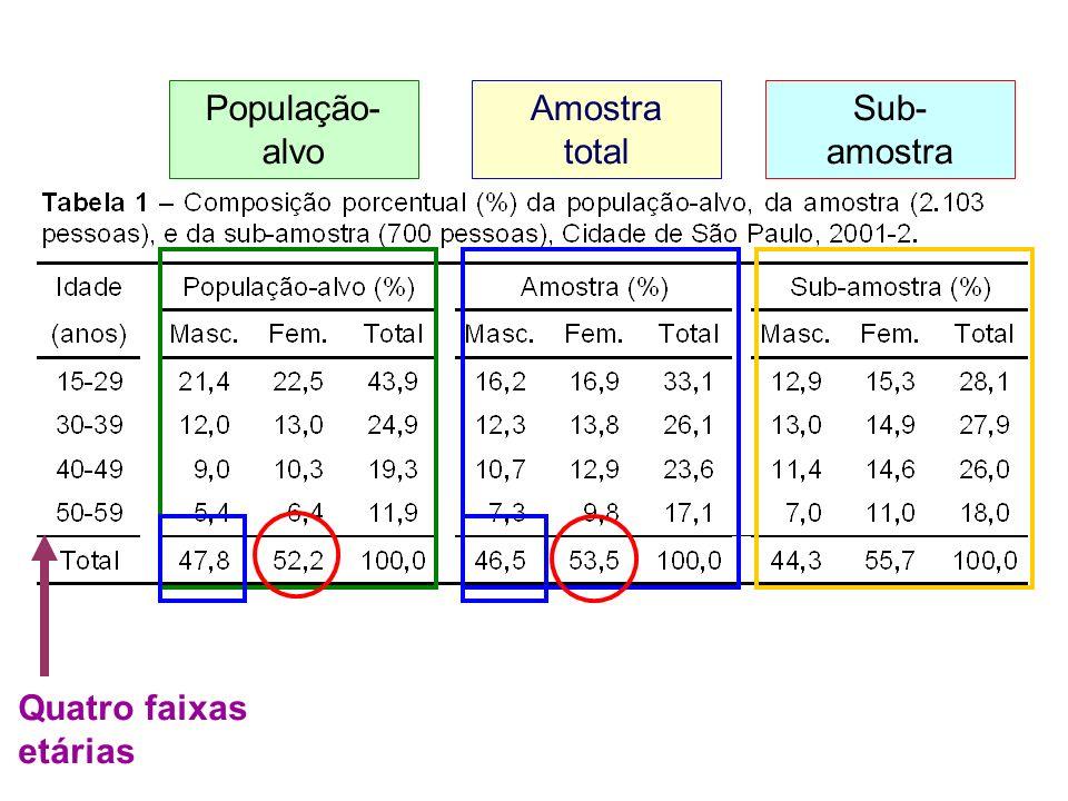 Quatro faixas etárias População- alvo Amostra total Sub- amostra