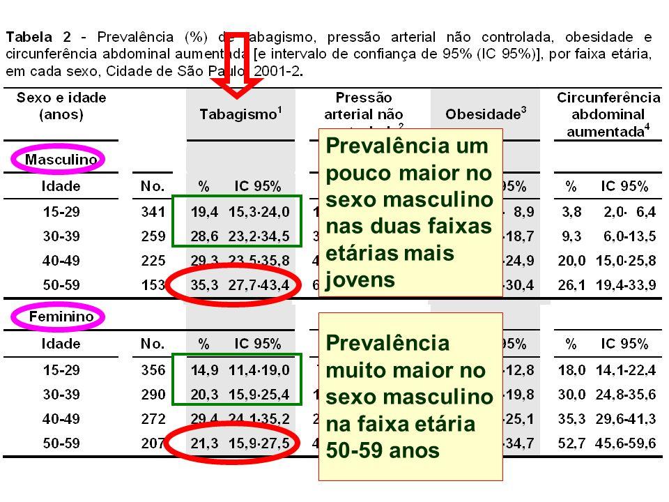 Prevalência um pouco maior no sexo masculino nas duas faixas etárias mais jovens Prevalência muito maior no sexo masculino na faixa etária 50-59 anos