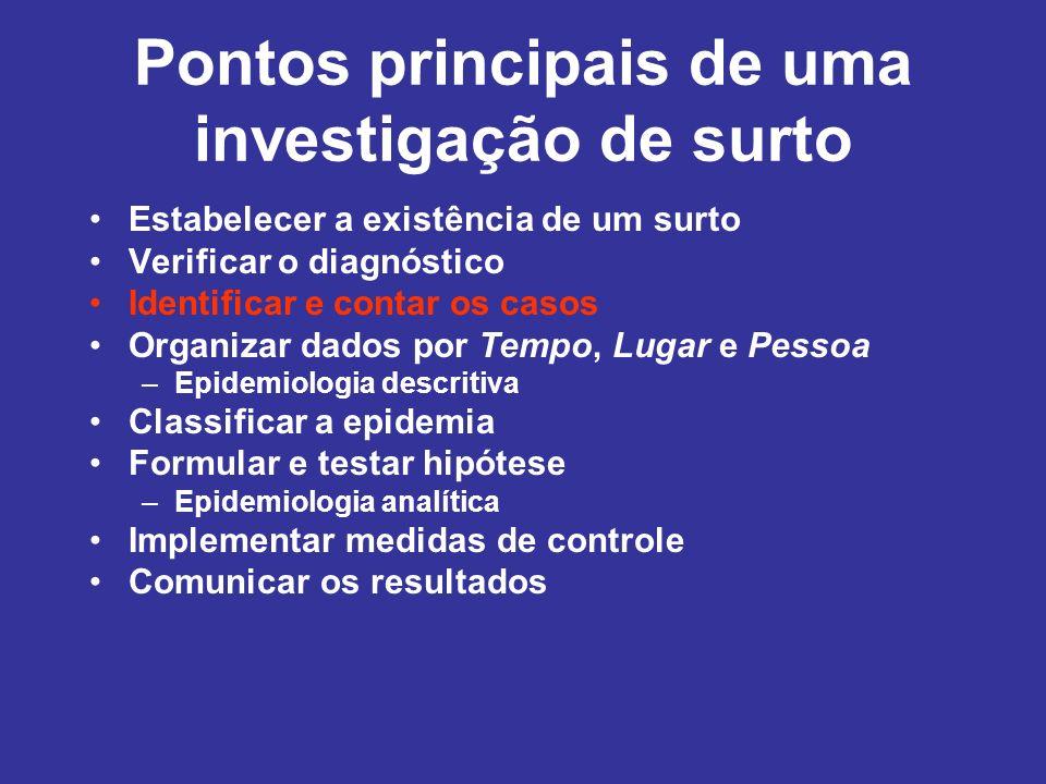 Pontos principais de uma investigação de surto Estabelecer a existência de um surto Verificar o diagnóstico Identificar e contar os casos Organizar da