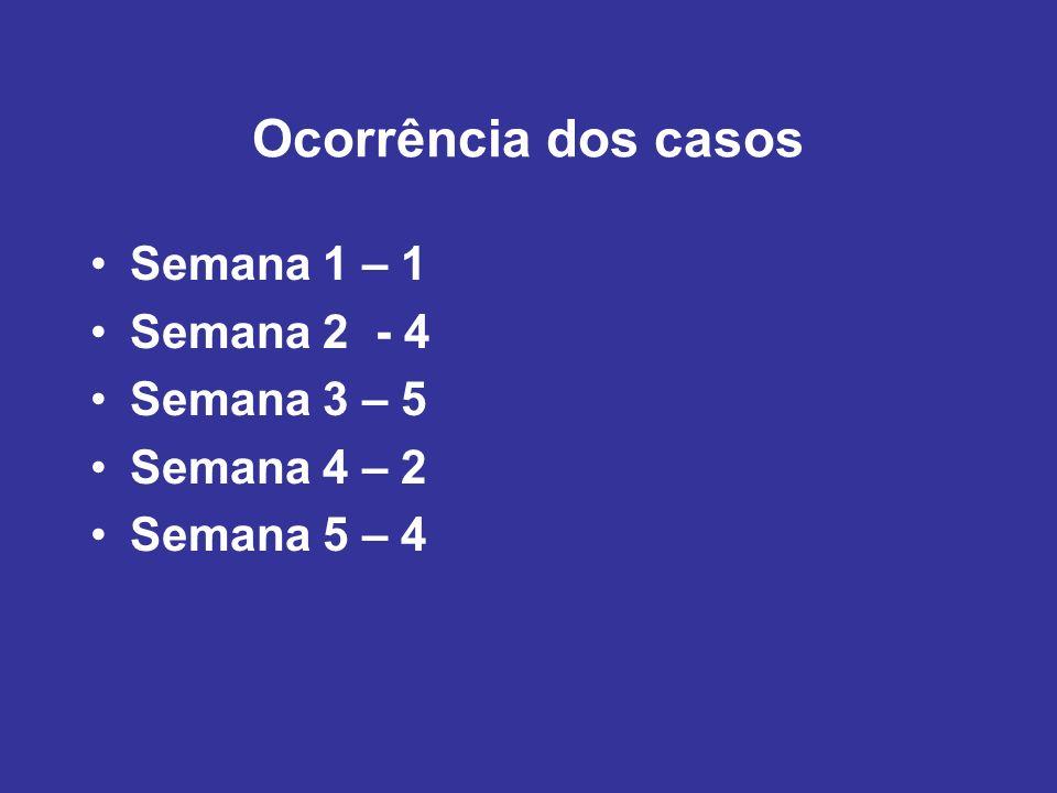 Ocorrência dos casos Semana 1 – 1 Semana 2 - 4 Semana 3 – 5 Semana 4 – 2 Semana 5 – 4