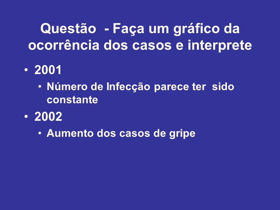2001 Número de Infecção parece ter sido constante 2002 Aumento dos casos de gripe