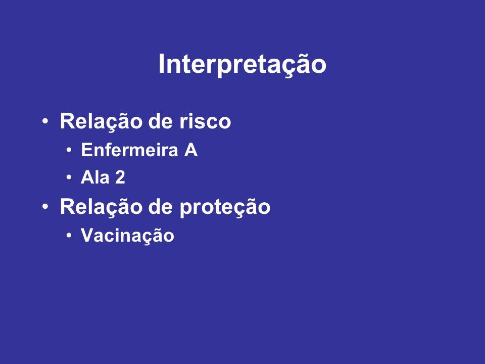 Interpretação Relação de risco Enfermeira A Ala 2 Relação de proteção Vacinação