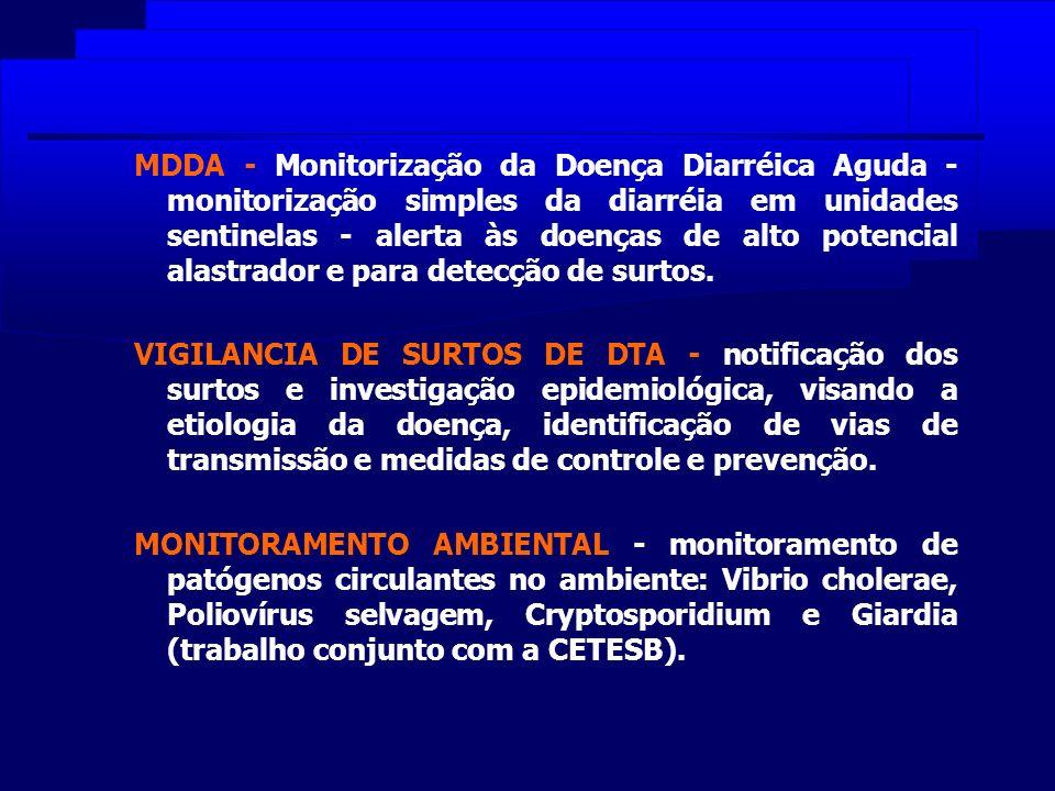 MDDA - Monitorização da Doença Diarréica Aguda - monitorização simples da diarréia em unidades sentinelas - alerta às doenças de alto potencial alastr