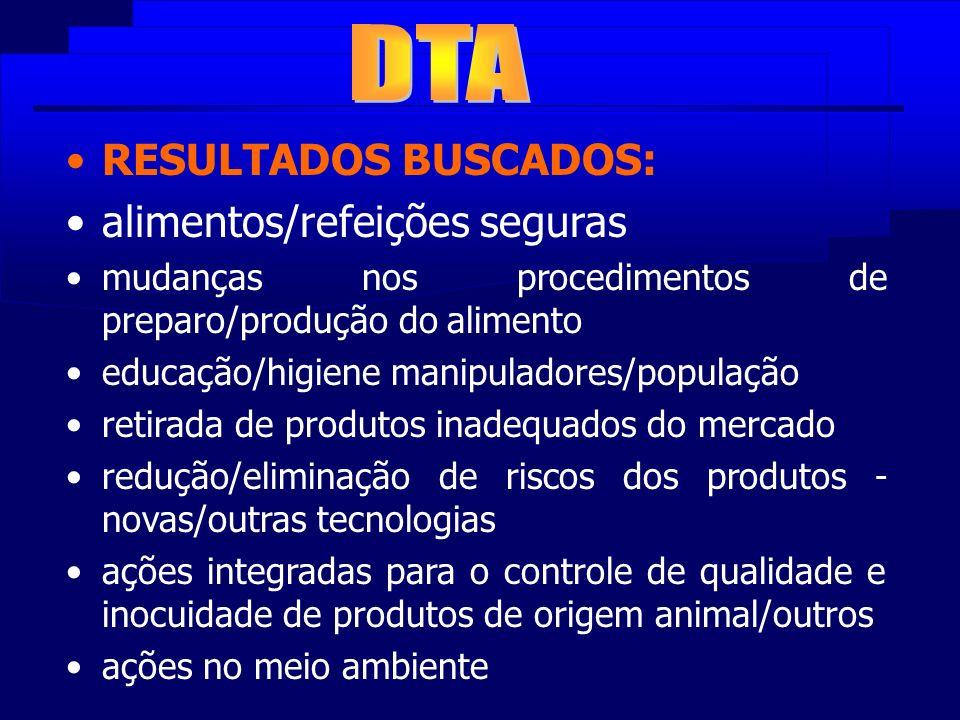 RESULTADOS BUSCADOS: alimentos/refeições seguras mudanças nos procedimentos de preparo/produção do alimento educação/higiene manipuladores/população r