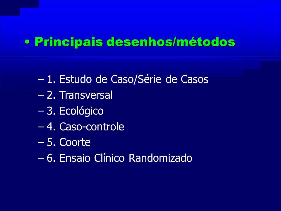 Principais desenhos/métodosPrincipais desenhos/métodos –1. Estudo de Caso/Série de Casos –2. Transversal –3. Ecológico –4. Caso-controle –5. Coorte –6
